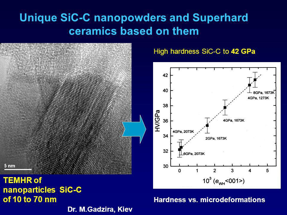 Unique SiC-C nanopowders and Superhard ceramics based on them TEMHR of nanoparticles SiC-C of 10 to 70 nm High hardness SiC-C to 42 GPа Hardness vs.