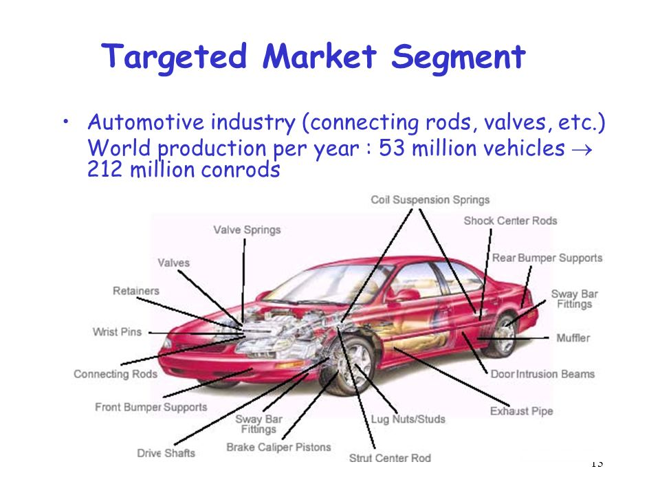 13 Targeted Market Segment Automotive industry (connecting rods, valves, etc.) World production per year : 53 million vehicles 212 million conrods