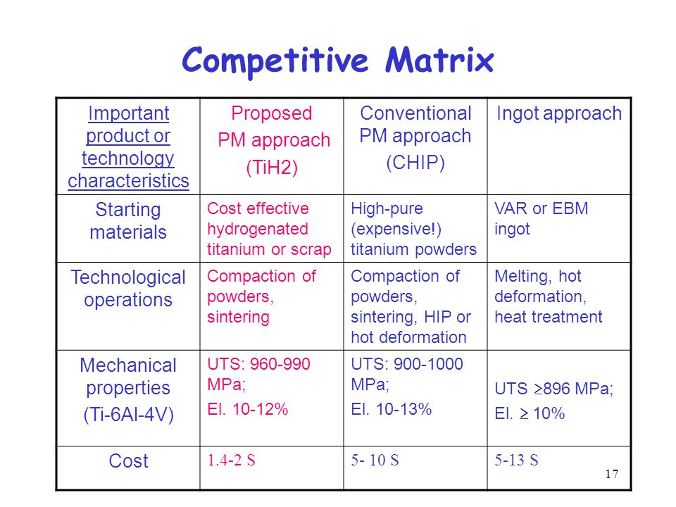 17 Competitive Matrix Important product or technology characteristics Proposed PM approach (TiH2) Conventional PM approach (CHIP) Ingot approach Start