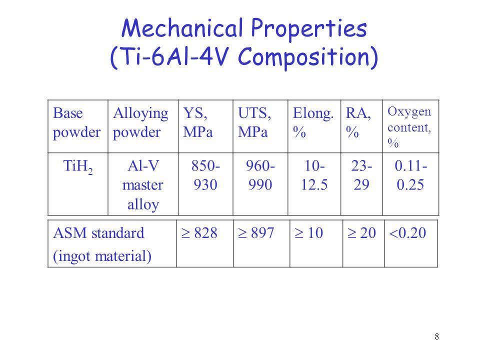 8 Mechanical Properties (Ti-6Al-4V Composition) Base powder Alloying powder YS, MPa UTS, MPa Elong. % RA, % Oxygen content, % TiH 2 Al-V master alloy