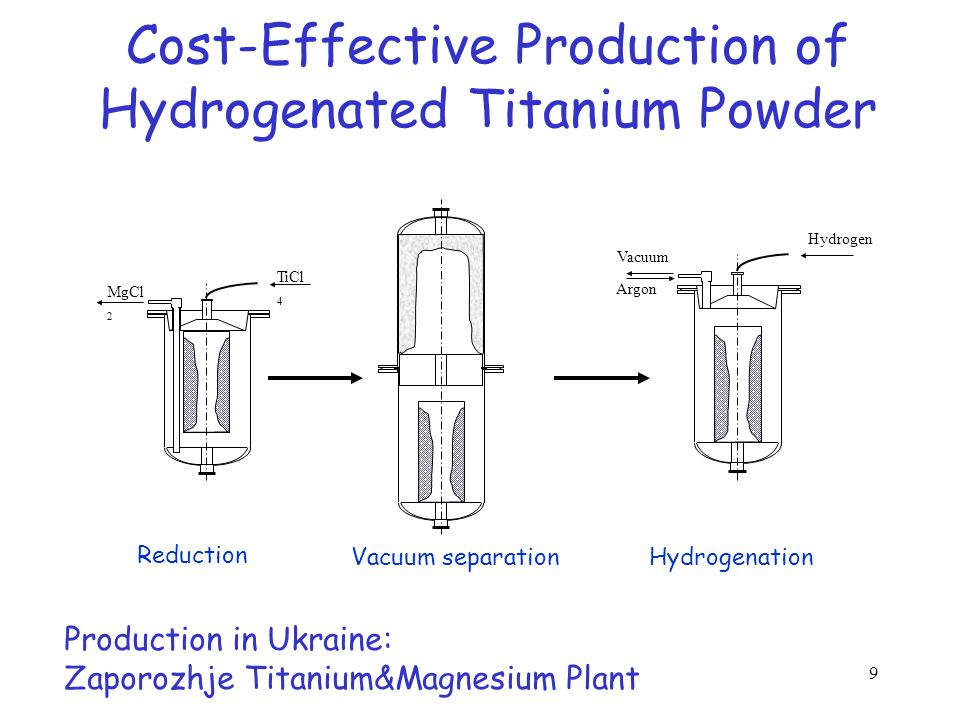 9 Cost-Effective Production of Hydrogenated Titanium Powder MgCl 2 TiCl 4 Reduction Vacuum separation Hydrogenation Vacuum Hydrogen Argon Production i