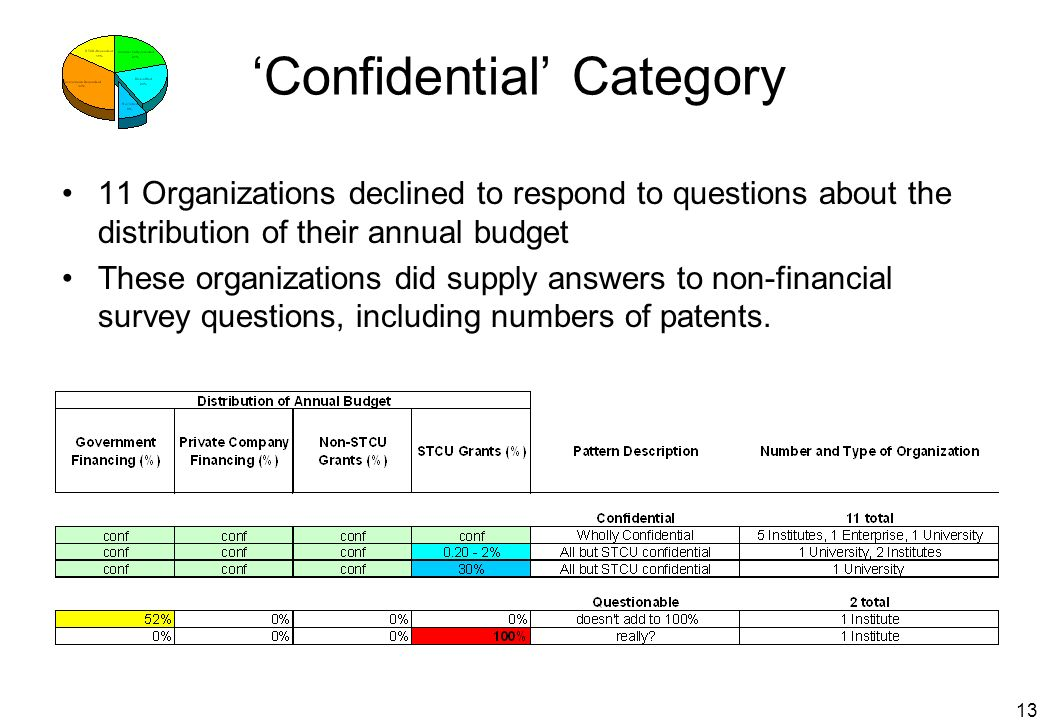 13 Confidential Category 11 Organizations declined to respond to questions about the distribution of their annual budget These organizations did suppl