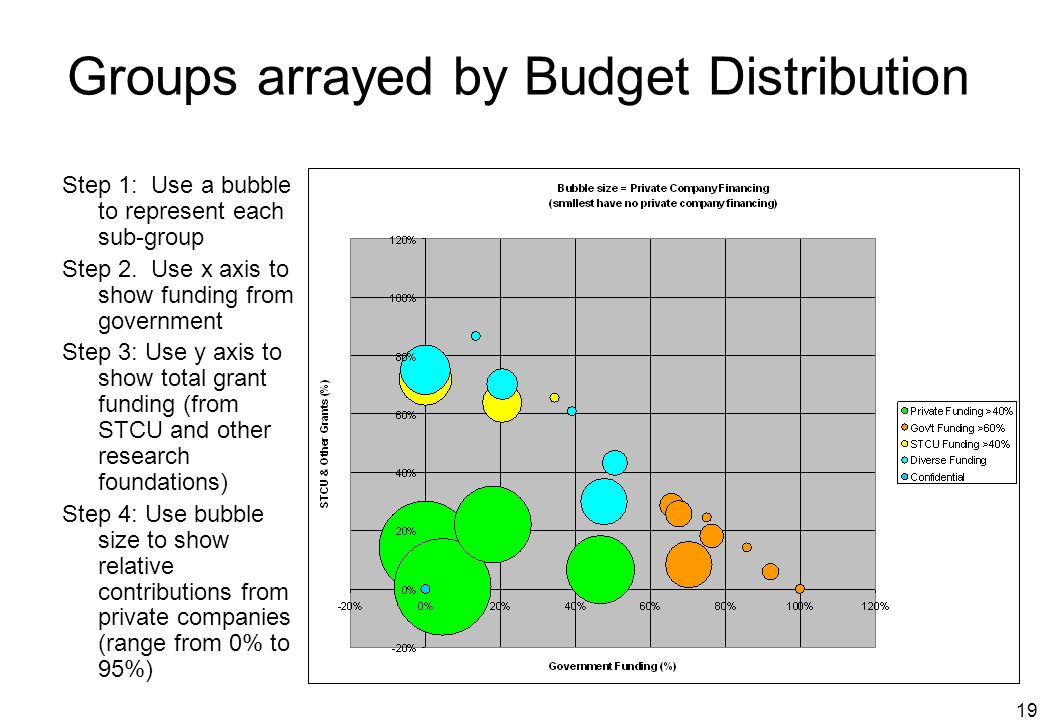 19 Groups arrayed by Budget Distribution Step 1: Use a bubble to represent each sub-group Step 2. Use x axis to show funding from government Step 3: U