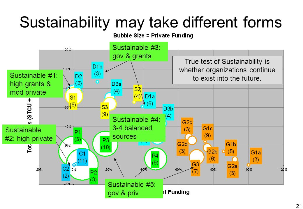 21 Sustainability may take different forms Sustainable #1: high grants & mod private Sustainable #2: high private Sustainable #5: gov & priv Sustainab