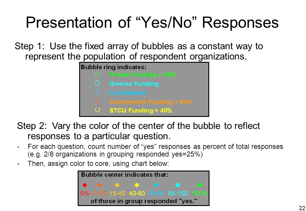 22 Presentation of Yes/No Responses Step 1: Use the fixed array of bubbles as a constant way to represent the population of respondent organizations.