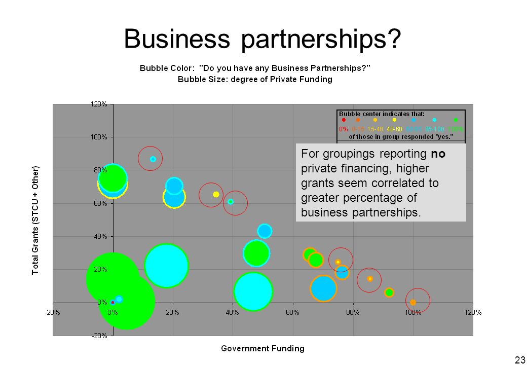 23 Business partnerships? For groupings reporting no private financing, higher grants seem correlated to greater percentage of business partnerships.