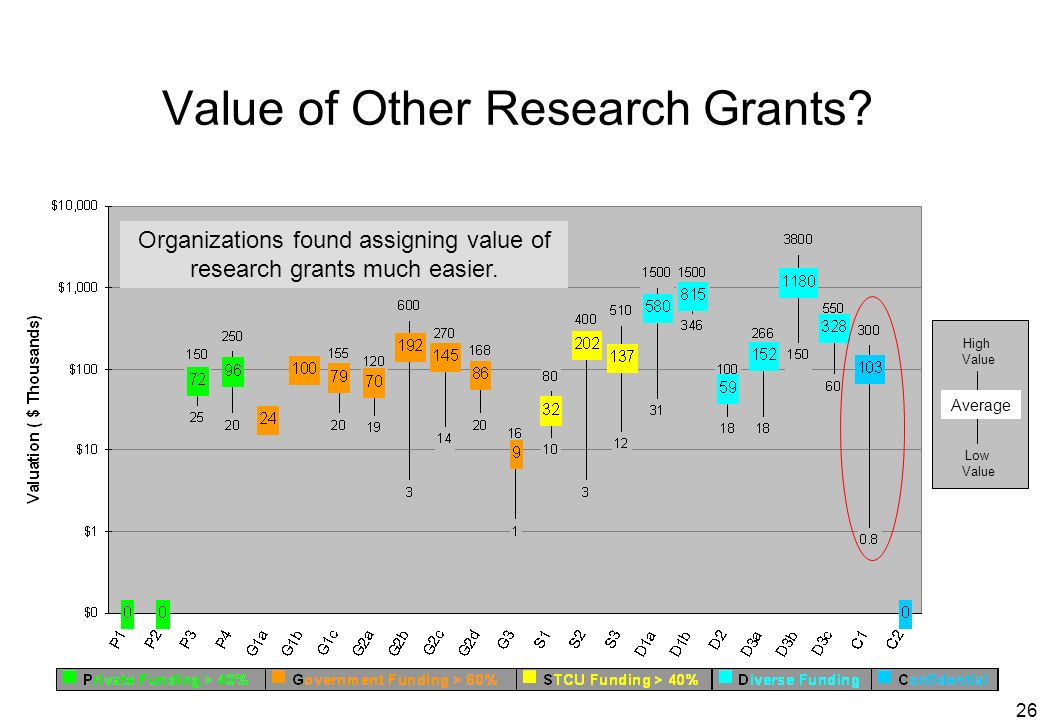 26 Value of Other Research Grants? Low Value Average High Value Organizations found assigning value of research grants much easier.