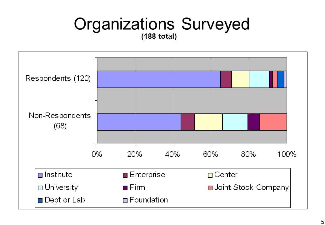 5 Organizations Surveyed (188 total)