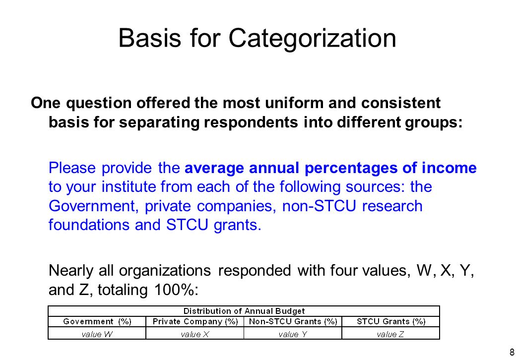 8 Basis for Categorization One question offered the most uniform and consistent basis for separating respondents into different groups: Please provide