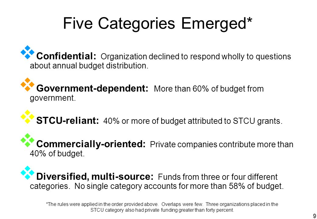 9 Five Categories Emerged* Confidential: Organization declined to respond wholly to questions about annual budget distribution. Government-dependent: