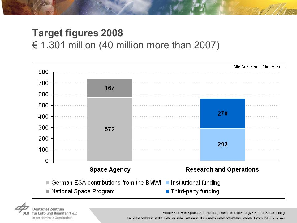 International Conference on Bio-, Nano- and Space Technologies, E U & Science Centers Collaboration, Ljubljana, Slovenia March 10-12, 2008 Folie 6 > DLR in Space, Aeronautics, Transport and Energy > Rainer Scharenberg Target figures 2008 1.301 million (40 million more than 2007)