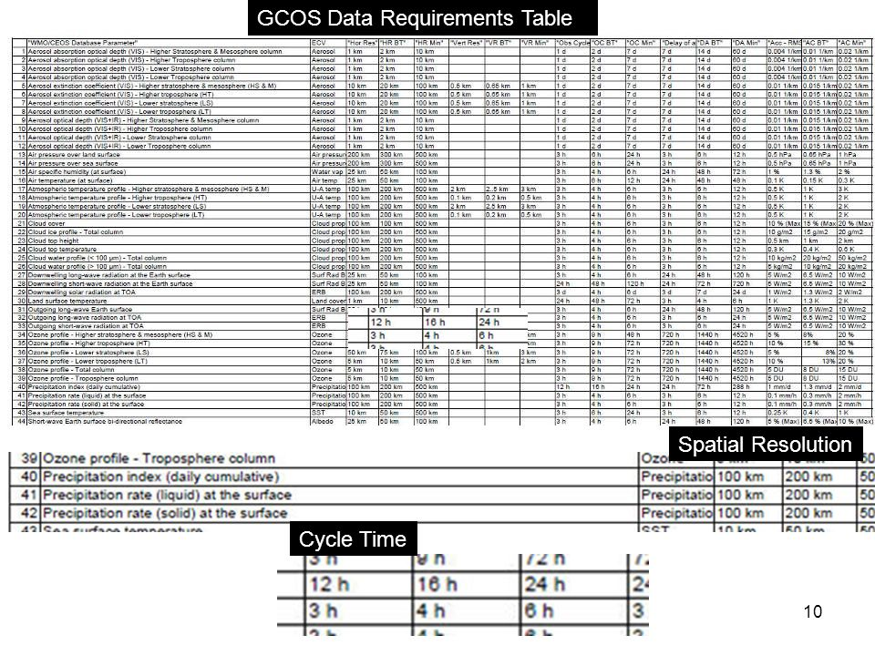 WGNR - JSC6 July 18 201310 GCOS Data Requirements Table Cycle Time Spatial Resolution