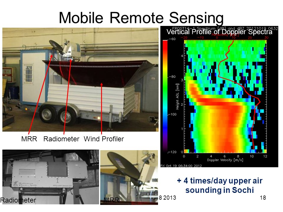 WGNR - JSC6 July 18 201318 + 4 times/day upper air sounding in Sochi Mobile Remote Sensing MRR Radiometer Wind Profiler Radiometer MRR Vertical Profile of Doppler Spectra