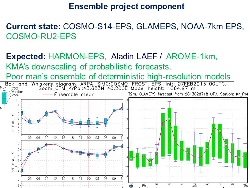 WGNR - JSC6 July 18 201321 Ensemble project component Current state: COSMO-S14-EPS, GLAMEPS, NOAA-7km EPS, COSMO-RU2-EPS Expected: HARMON-EPS, Aladin LAEF / AROME-1km, KMAs downscaling of probabilistic forecasts.