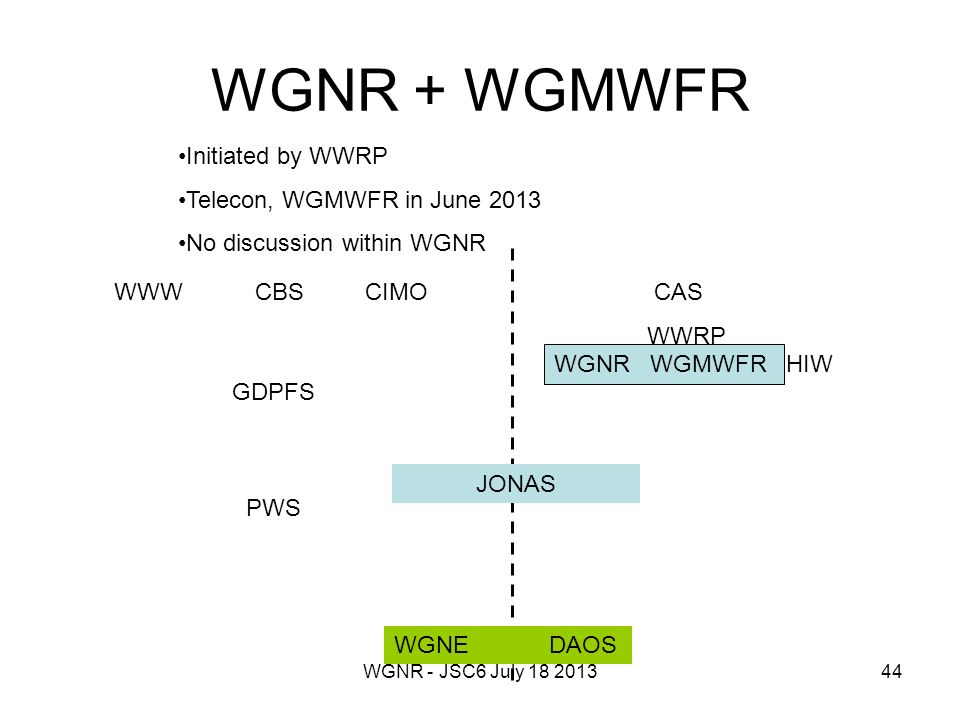 WGNR - JSC6 July 18 201344 WGNR + WGMWFR WWW CBS CIMO CAS WWRP GDPFS PWS WGNR WGMWFR HIW WGNE DAOS JONAS Initiated by WWRP Telecon, WGMWFR in June 2013 No discussion within WGNR