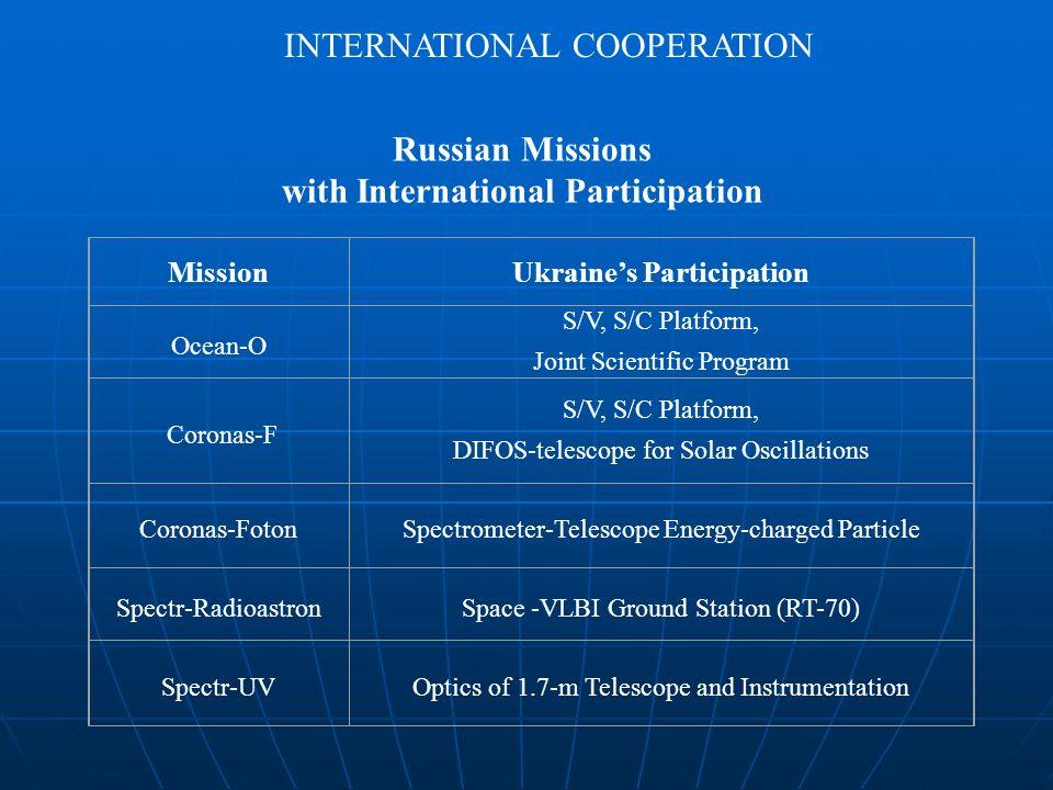 Russian Missions with International Participation MissionUkraines Participation Ocean-O S/V, S/C Platform, Joint Scientific Program Coronas-F S/V, S/C Platform, DIFOS-telescope for Solar Oscillations Coronas-FotonSpectrometer-Telescope Energy-charged Particle Spectr-RadioastronSpace -VLBI Ground Station (RT-70) Spectr-UVOptics of 1.7-m Telescope and Instrumentation INTERNATIONAL COOPERATION