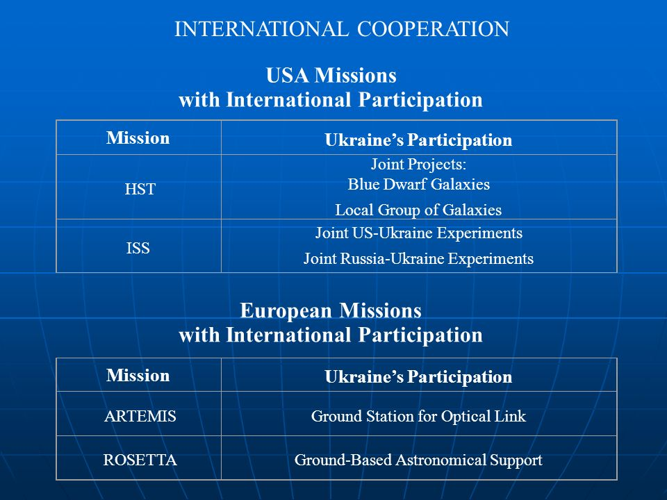 USA Missions with International Participation Mission Ukraines Participation HST Joint Projects: Blue Dwarf Galaxies Local Group of Galaxies ISS Joint US-Ukraine Experiments Joint Russia-Ukraine Experiments European Missions with International Participation Mission Ukraines Participation ARTEMISGround Station for Optical Link ROSETTAGround-Based Astronomical Support
