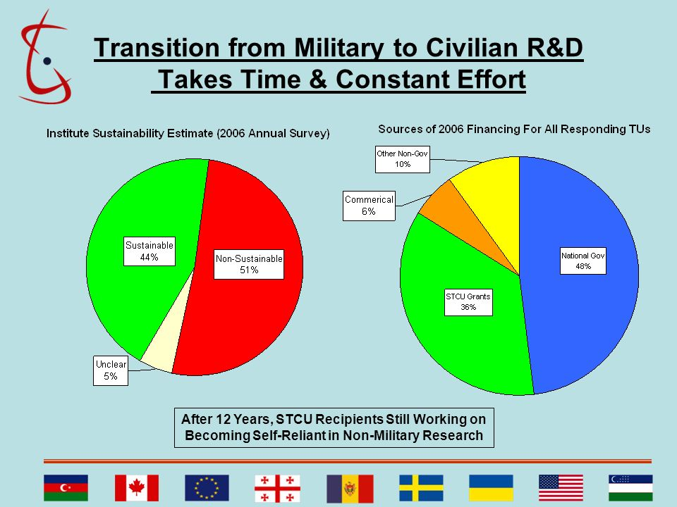 Transition from Military to Civilian R&D Takes Time & Constant Effort After 12 Years, STCU Recipients Still Working on Becoming Self-Reliant in Non-Mi
