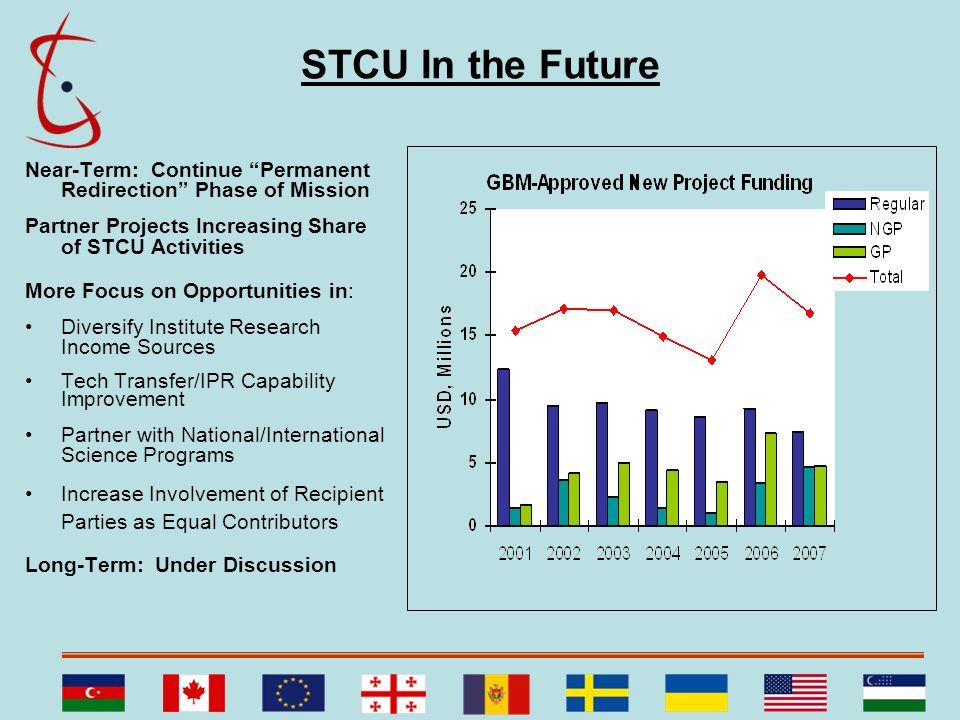 STCU In the Future Near-Term: Continue Permanent Redirection Phase of Mission Partner Projects Increasing Share of STCU Activities More Focus on Oppor