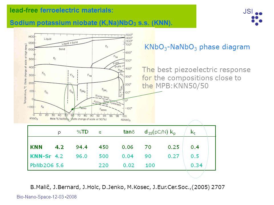 JSI Bio-Nano-Space-12-03 - 2008 lead-free ferroelectric materials: Sodium potassium niobate (K,Na)NbO 3 s.s. (KNN). The best piezoelectric response fo