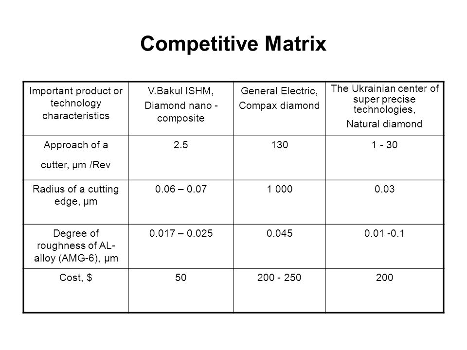 Competitive Matrix Important product or technology characteristics V.Bakul ISHM, Diamond nano - composite General Electric, Compax diamond The Ukrainian center of super precise technologies, Natural diamond Approach of a cutter, μm /Rev Radius of a cutting edge, μm 0.06 – Degree of roughness of AL- alloy (AMG-6), μm – Cost, $