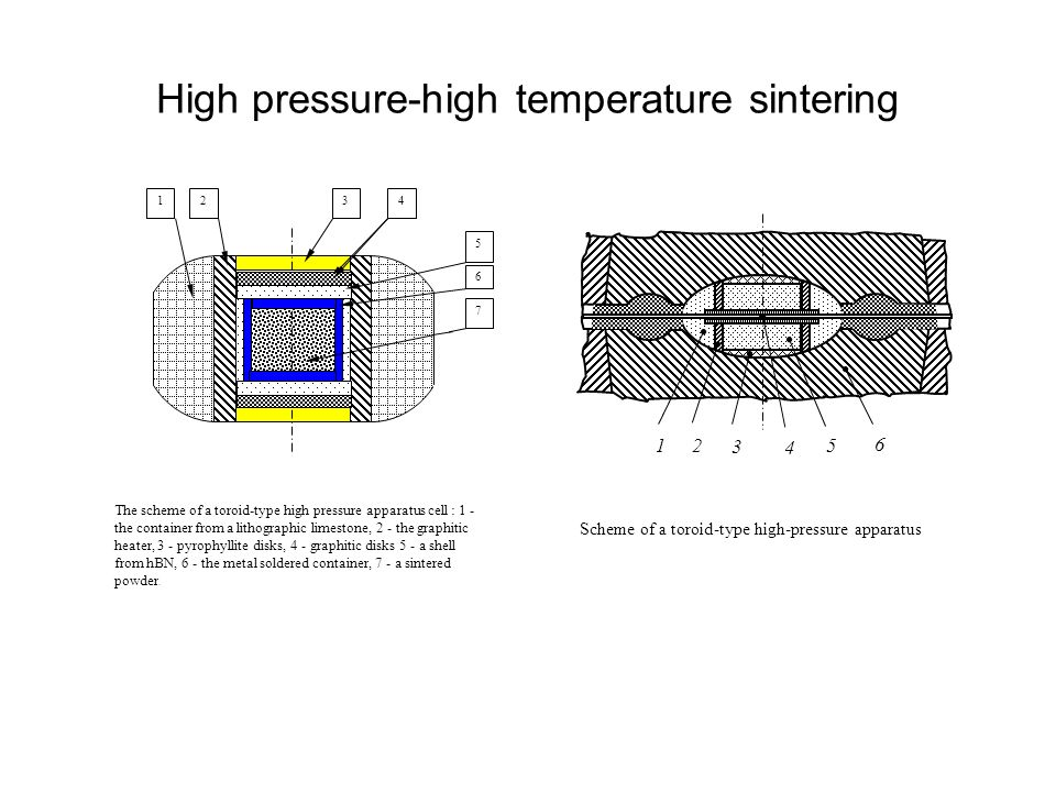 High pressure-high temperature sintering 1234 5 7 6 The scheme of a toroid-type high pressure apparatus cell : 1 - the container from a lithographic limestone, 2 - the graphitic heater, 3 - pyrophyllite disks, 4 - graphitic disks 5 - a shell from hBN, 6 - the metal soldered container, 7 - a sintered powder.