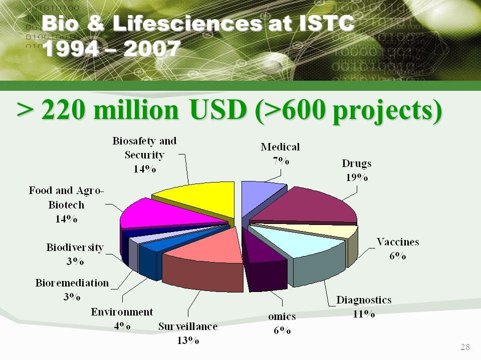 28 Bio & Lifesciences at ISTC 1994 – 2007 > 220 million USD (>600 projects)