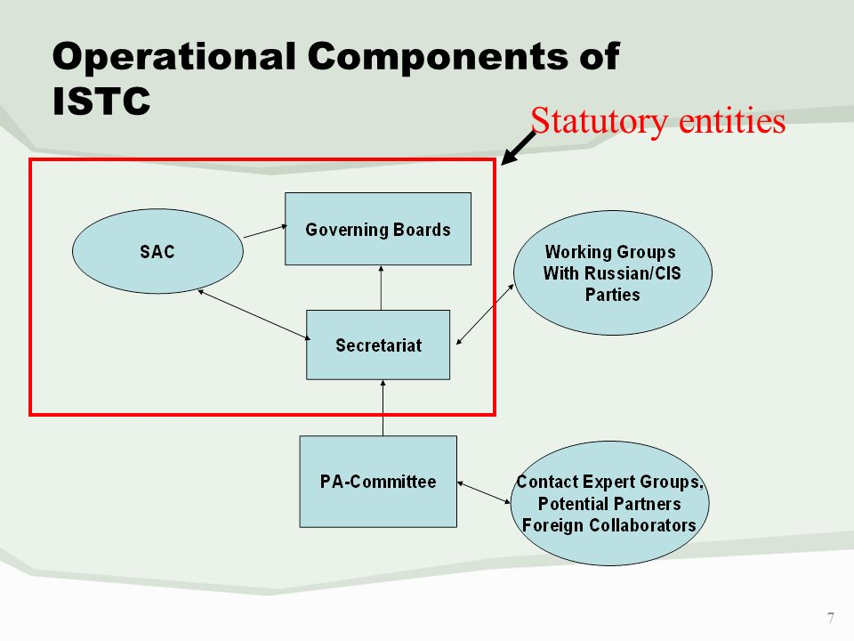 8 Core operation of ISTC.