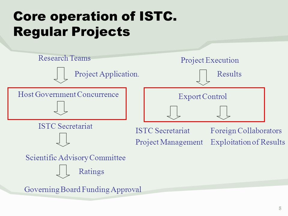 9 9 ISTC Accomplishments of 14 Years of Operation Non PROLIFERATION Almost 70,000 scientists engaged in RF and other CIS 922 institutes - 2579 projects funded USD 787M$ UNIQUE 37 Nations engaged in cooperative technology development, and growing efforts of working toward nonproliferation and greater world security.