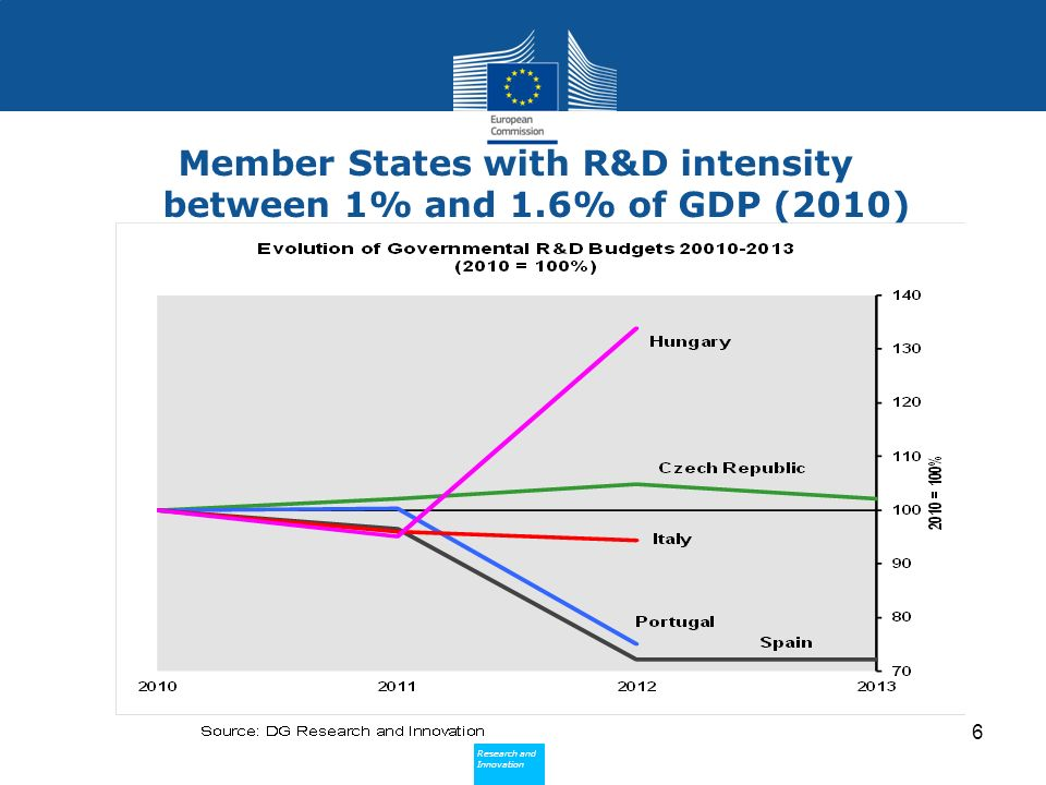 Research and Innovation Research and Innovation Member States with R&D intensity between 1% and 1.6% of GDP (2010) 6