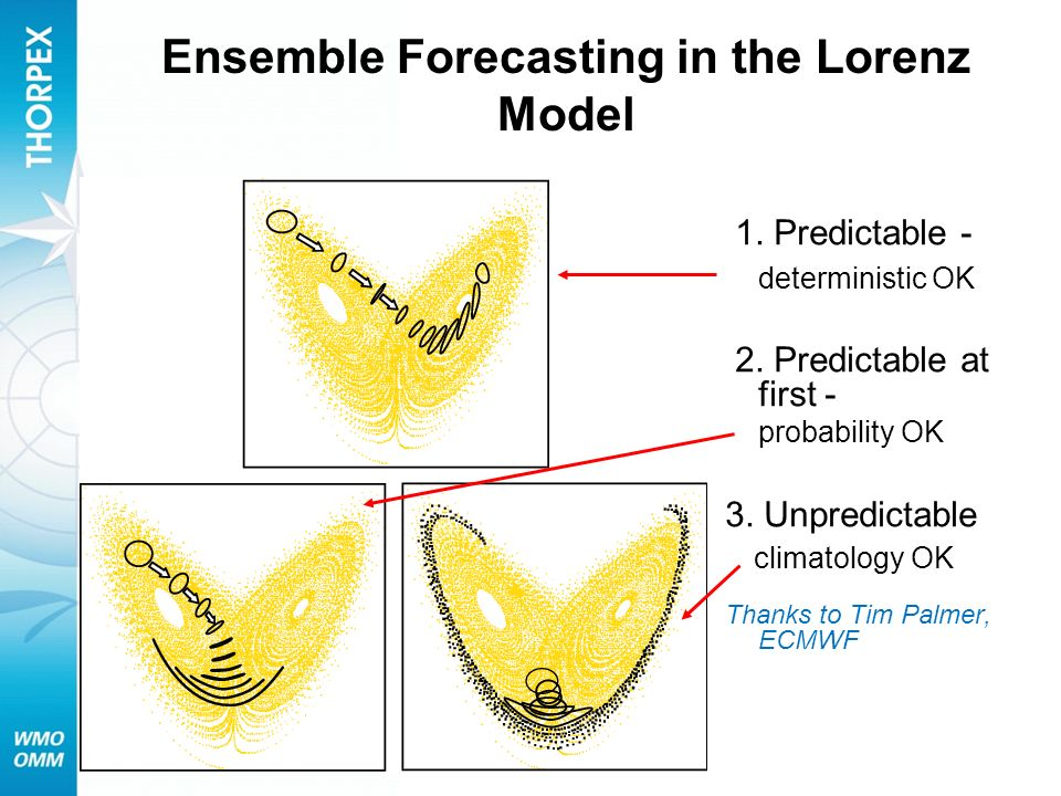 Ensemble Forecasting in the Lorenz Model 1. Predictable - deterministic OK 2. Predictable at first - probability OK 3. Unpredictable climatology OK Th