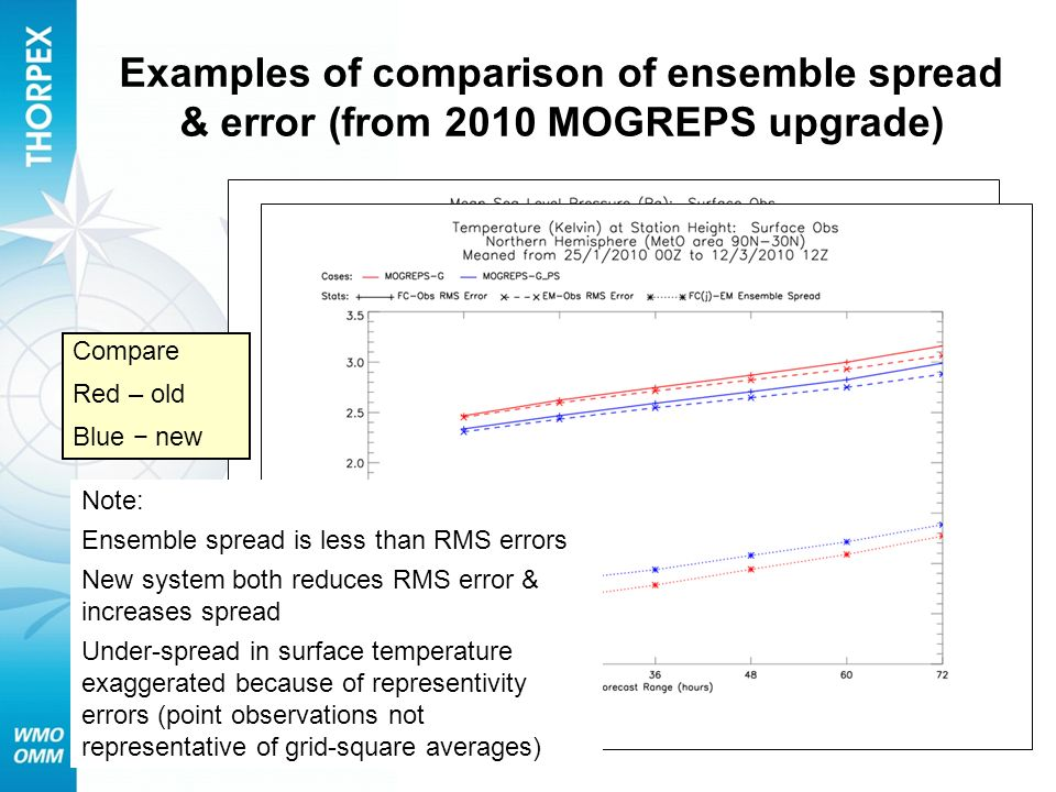 Examples of comparison of ensemble spread & error (from 2010 MOGREPS upgrade) Compare Red – old Blue new Note: Ensemble spread is less than RMS errors