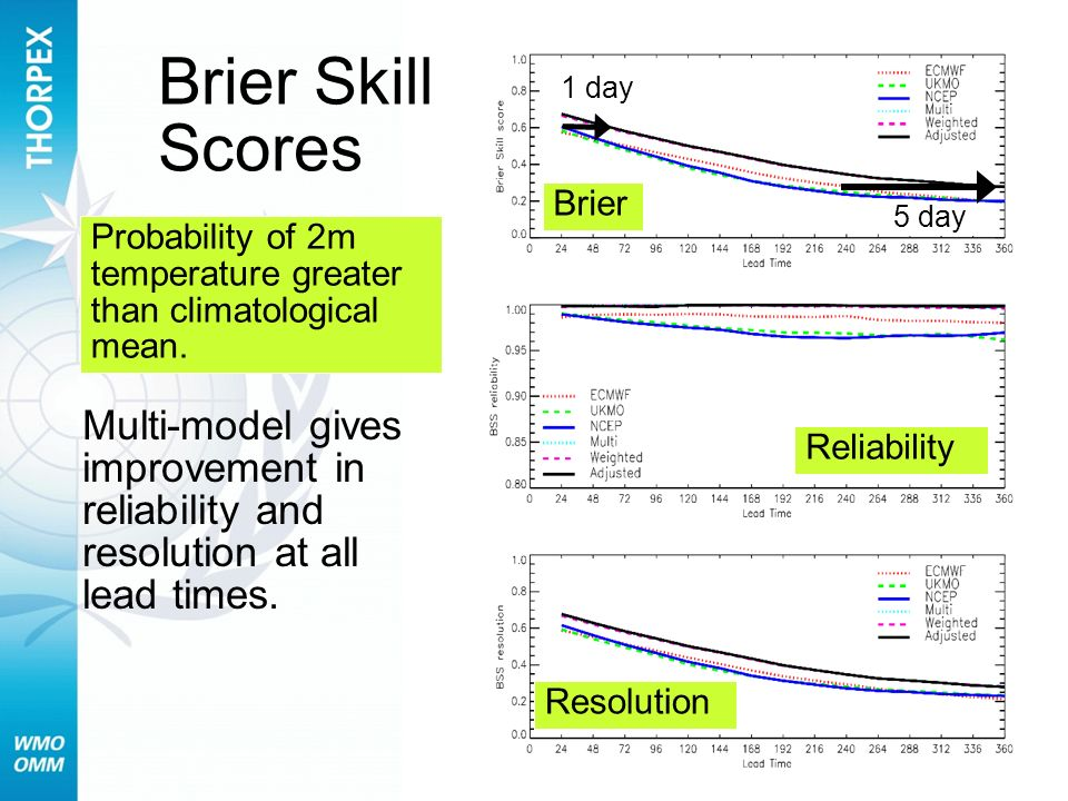 Brier Reliability Resolution Probability of 2m temperature greater than climatological mean. Brier Skill Scores Multi-model gives improvement in relia