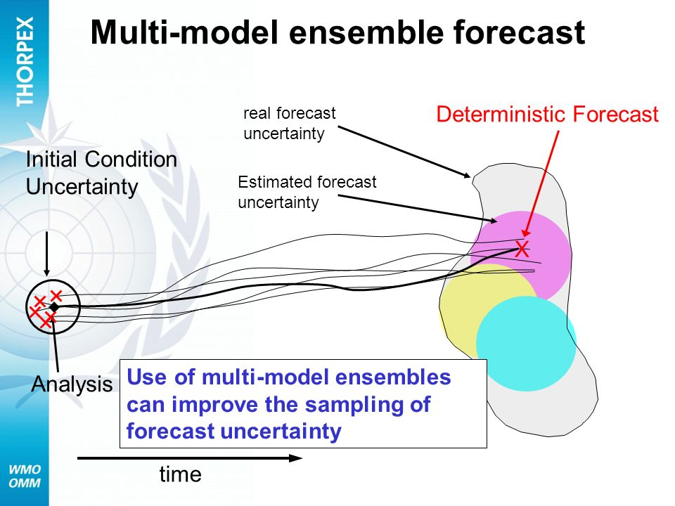 time Estimated forecast uncertainty Initial Condition Uncertainty X Deterministic Forecast Analysis Multi-model ensemble forecast real forecast uncert