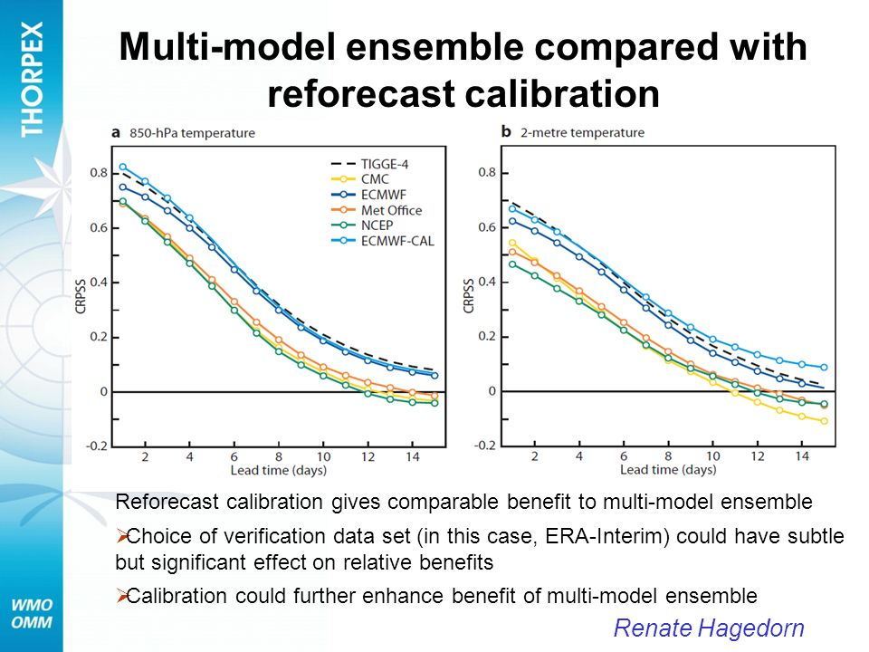 Multi-model ensemble compared with reforecast calibration Reforecast calibration gives comparable benefit to multi-model ensemble Choice of verificati