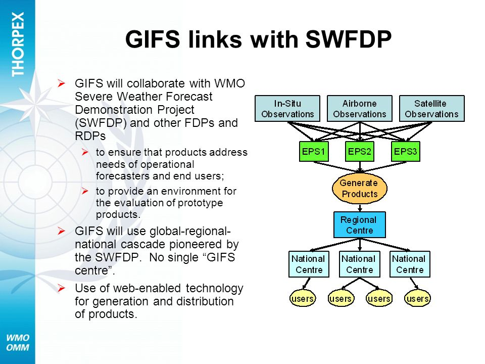 GIFS links with SWFDP GIFS will collaborate with WMO Severe Weather Forecast Demonstration Project (SWFDP) and other FDPs and RDPs to ensure that prod