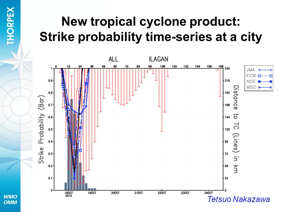 New tropical cyclone product: Strike probability time-series at a city Tetsuo Nakazawa