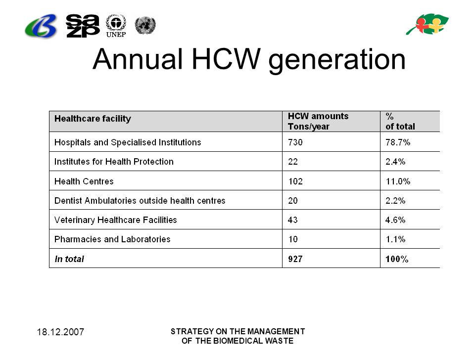 18.12.2007 STRATEGY ON THE MANAGEMENT OF THE BIOMEDICAL WASTE Annual HCW generation