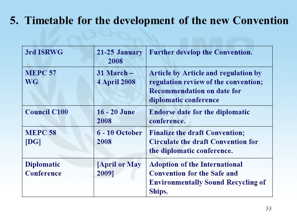 33 5. Timetable for the development of the new Convention 3rd ISRWG21-25 January 2008 Further develop the Convention. MEPC 57 WG 31 March – 4 April 20