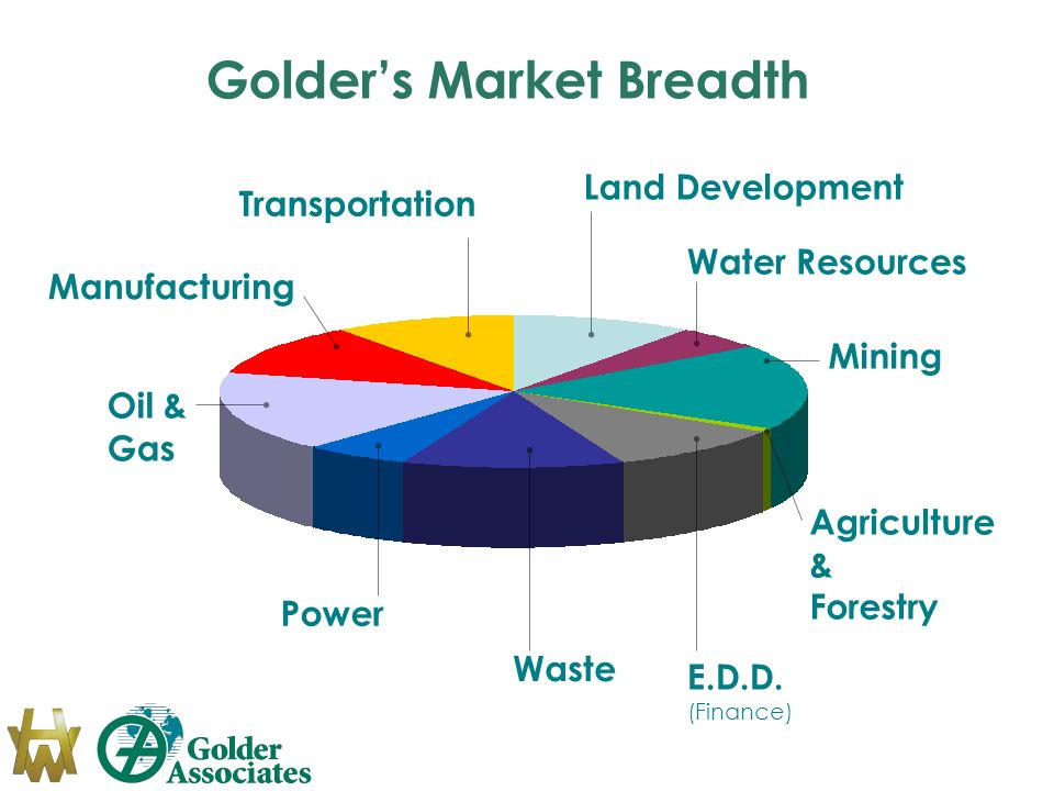 Land Development Water Resources Mining Agriculture & Forestry E.D.D. (Finance) Waste Power Oil & Gas Manufacturing Transportation Golders Market Brea