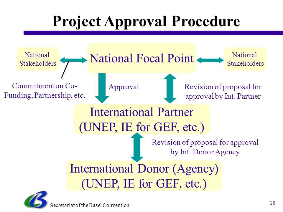 Secretariat of the Basel Convention 18 Project Approval Procedure National Focal Point National Stakeholders Approval International Partner (UNEP, IE for GEF, etc.) Revision of proposal for approval by Int.
