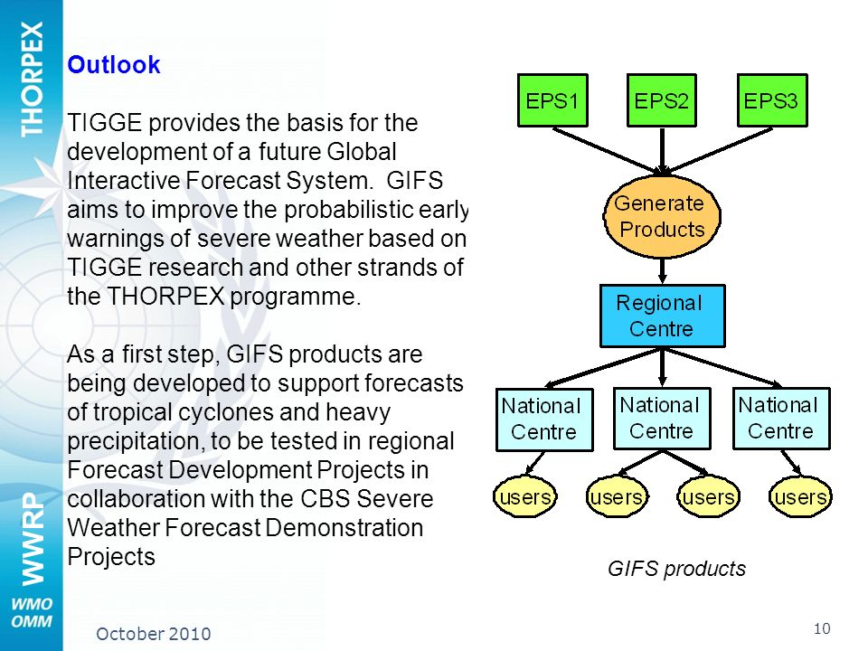 WWRP 10 October 2010 Outlook TIGGE provides the basis for the development of a future Global Interactive Forecast System.