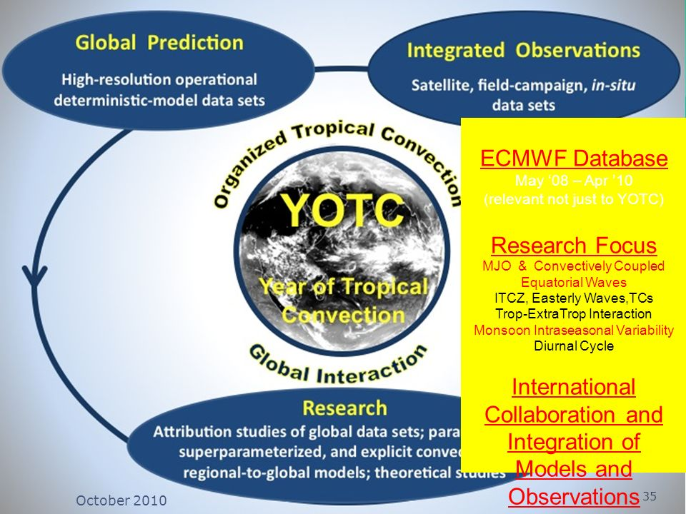 WWRP ECMWF Database May 08 – Apr 10 (relevant not just to YOTC) Research Focus MJO & Convectively Coupled Equatorial Waves ITCZ, Easterly Waves,TCs Trop-ExtraTrop Interaction Monsoon Intraseasonal Variability Diurnal Cycle International Collaboration and Integration of Models and Observations 35 October 2010