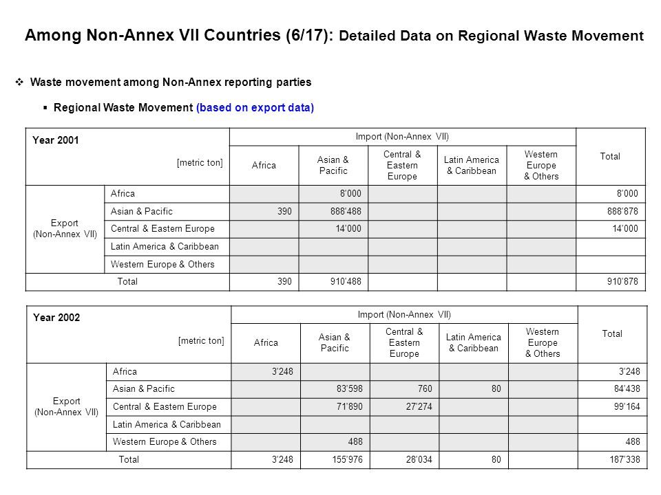 Among Non-Annex VII Countries (6/17): Detailed Data on Regional Waste Movement Year 2001 [metric ton] Import (Non-Annex VII) Total Africa Asian & Pacific Central & Eastern Europe Latin America & Caribbean Western Europe & Others Export (Non-Annex VII) Africa 8 000 Asian & Pacific390888 488 888 878 Central & Eastern Europe 14 000 Latin America & Caribbean Western Europe & Others Total390910 488 910 878 Year 2002 [metric ton] Import (Non-Annex VII) Total Africa Asian & Pacific Central & Eastern Europe Latin America & Caribbean Western Europe & Others Export (Non-Annex VII) Africa3 248 Asian & Pacific 83 59876080 84 438 Central & Eastern Europe 71 89027 274 99 164 Latin America & Caribbean Western Europe & Others 488 Total3 248155 97628 03480 187 338 Waste movement among Non-Annex reporting parties Regional Waste Movement (based on export data)