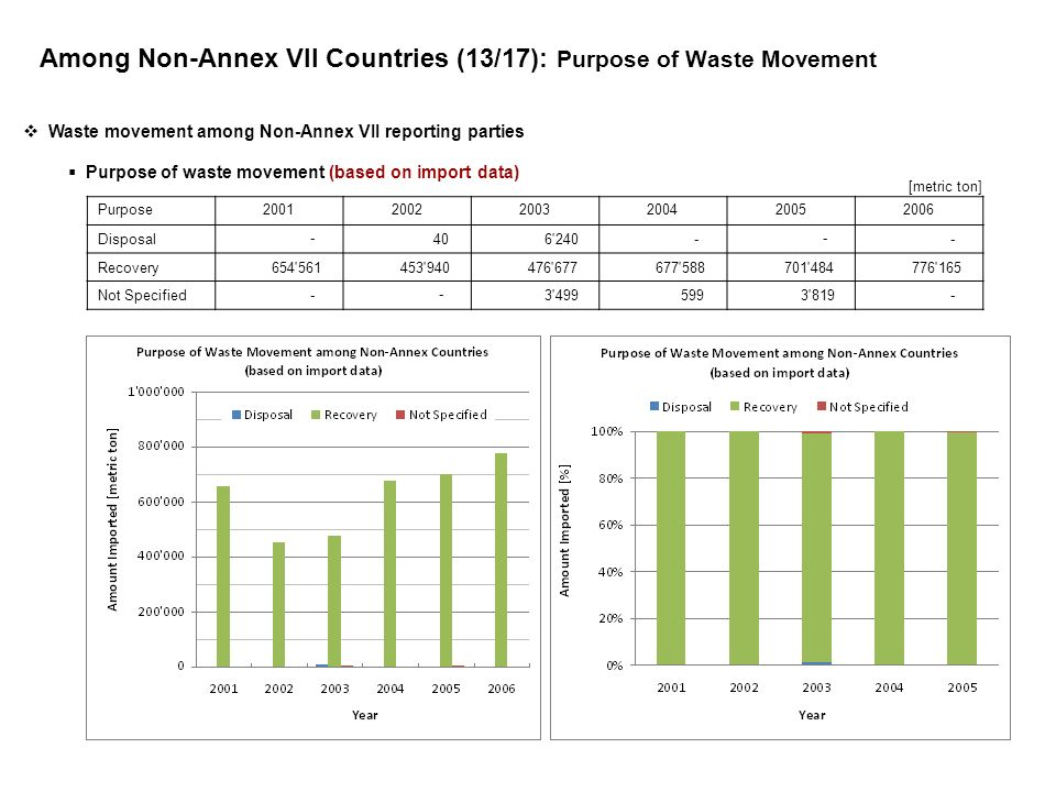 Among Non-Annex VII Countries (13/17): Purpose of Waste Movement Purpose200120022003200420052006 Disposal - 40 6 240 - - - Recovery 654 561 453 940 476 677 677 588 701 484 776 165 Not Specified - - 3 499 599 3 819 - Waste movement among Non-Annex VII reporting parties Purpose of waste movement (based on import data) [metric ton]