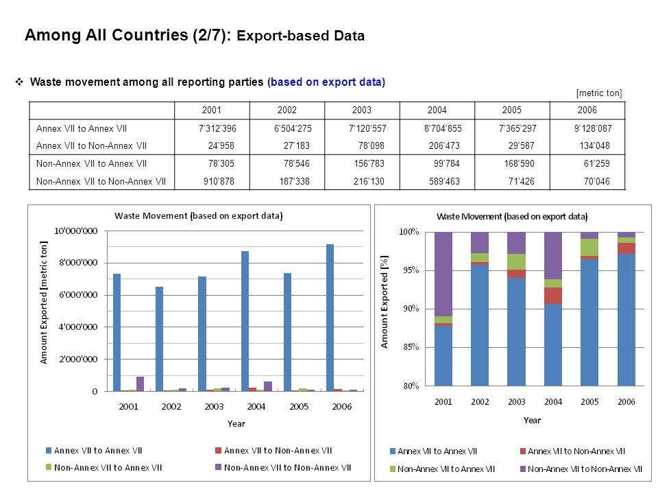 Among All Countries (2/7): Export-based Data 200120022003200420052006 Annex VII to Annex VII 7'312'396 6'504'275 7'120'557 8'704'855 7'365'297 9'128'0