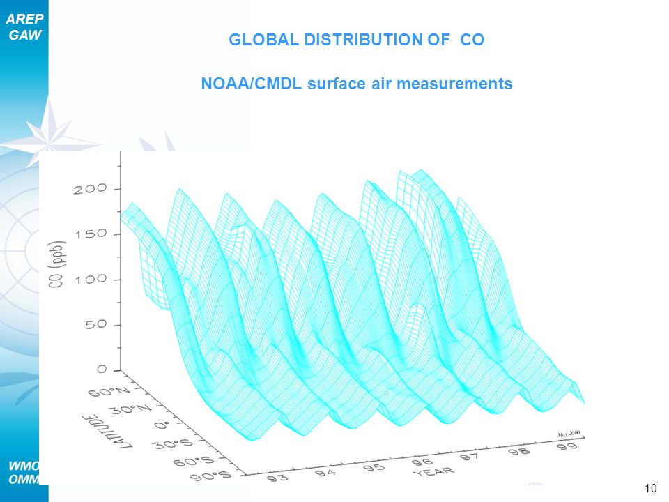 AREP GAW Section 9 – Pollutant Lifecycles and Trends 10 GLOBAL DISTRIBUTION OF CO NOAA/CMDL surface air measurements