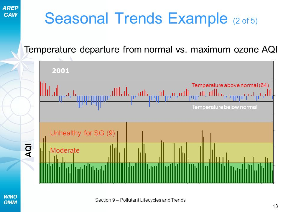 AREP GAW Section 9 – Pollutant Lifecycles and Trends 13 Seasonal Trends Example (2 of 5) Temperature departure from normal vs. maximum ozone AQI AQI T