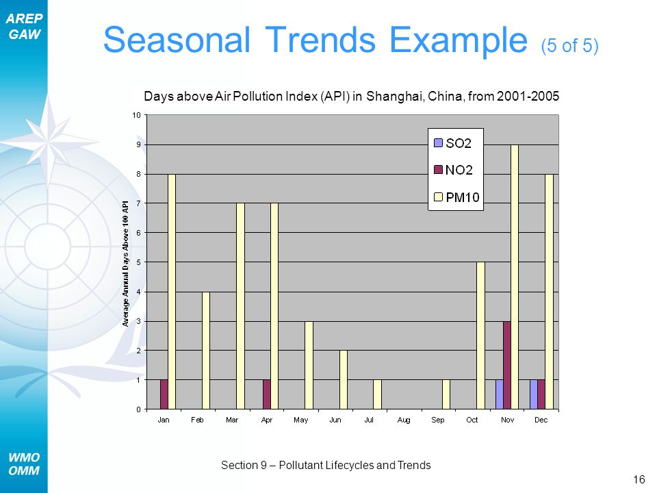 AREP GAW Section 9 – Pollutant Lifecycles and Trends 16 Seasonal Trends Example (5 of 5) Days above Air Pollution Index (API) in Shanghai, China, from