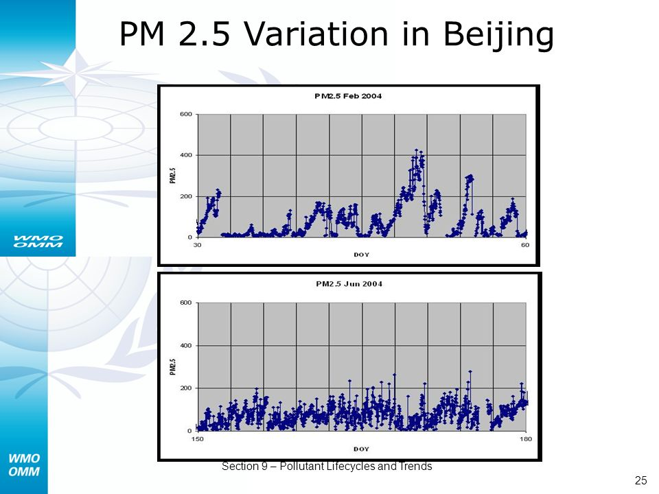 AREP GAW Section 9 – Pollutant Lifecycles and Trends 25 PM 2.5 Variation in Beijing